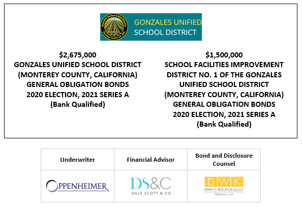 SUPPLEMENT TO OFFICIAL STATEMENT RELATING TO: $2,675,000 GONZALES UNIFIED SCHOOL DISTRICT (MONTEREY COUNTY, CALIFORNIA) GENERAL OBLIGATION BONDS 2020 ELECTION, 2021 SERIES A (Bank Qualified) $1,500,000 SCHOOL FACILITIES IMPROVEMENT DISTRICT NO. 1 OF THE GONZALES UNIFIED SCHOOL DISTRICT (MONTEREY COUNTY, CALIFORNIA) GENERAL OBLIGATION BONDS 2020 ELECTION, 2021 SERIES A (Bank Qualified) SUPPLEMENT TO FOS POSTED 5-18-21